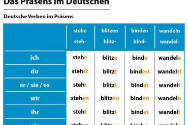 Cách chia động từ thì hiện tại trong tiếng Đức