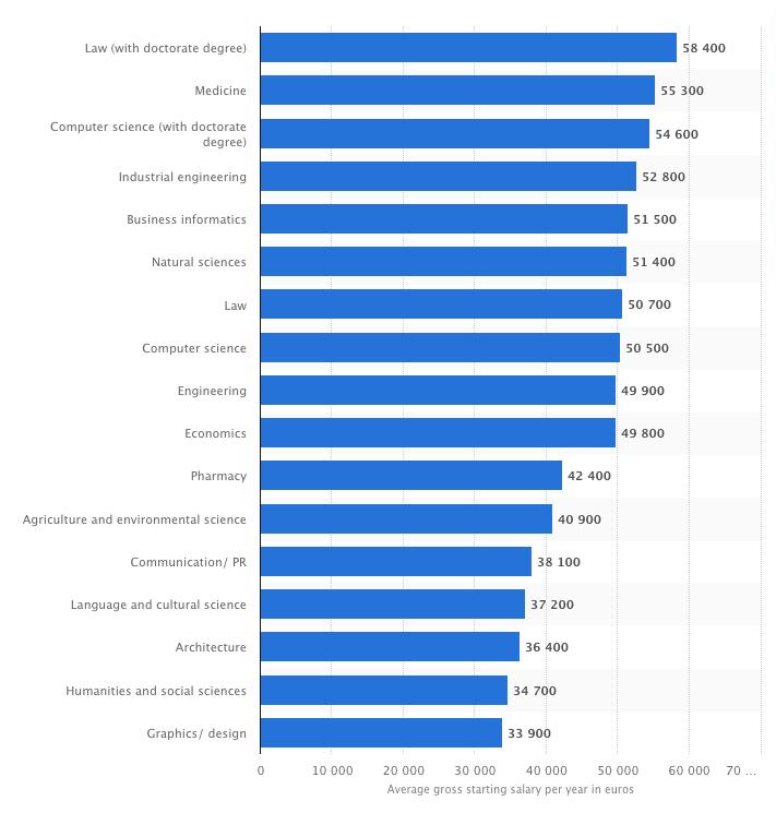 Thống kê lương trung bình của các ngành trong năm 2018. Nguồn: Statista