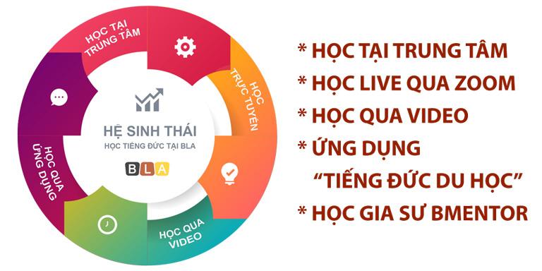 BLA sở hữu hệ sinh thái học tiếng Đức đầu tiên tại Việt Nam và số ít trên thế giới.