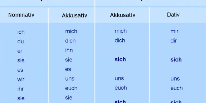 Thì tương lai trong tiếng Đức bao gồm Tương lai II và tương lai I.